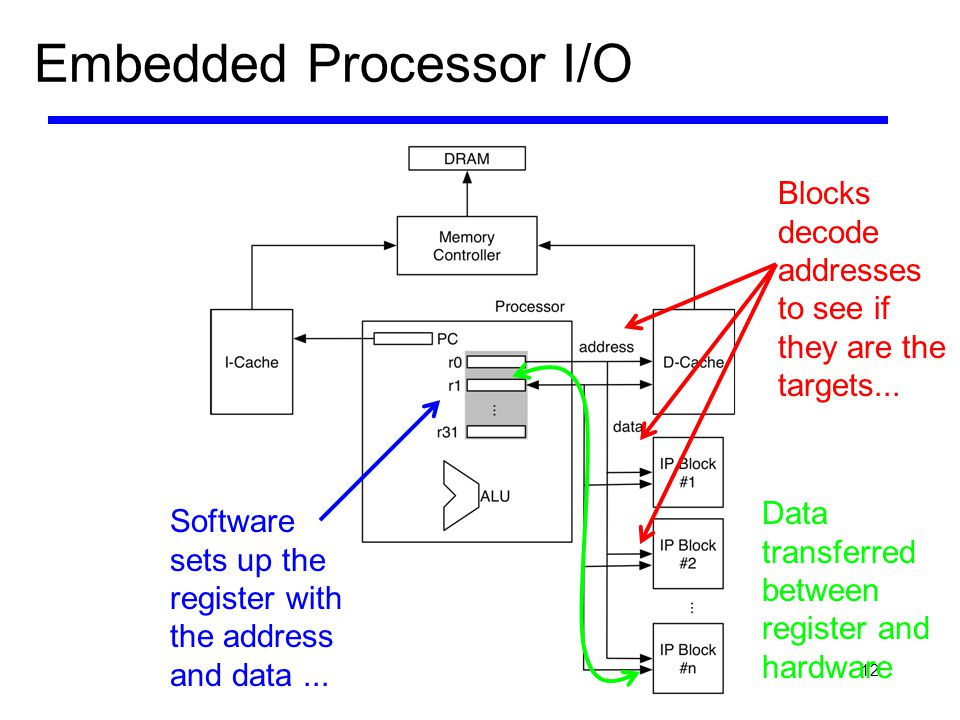 12 Embedded Processor I/O Software sets up the register with the address and data... Blocks decode addresses to see if they are the targets... Data tr