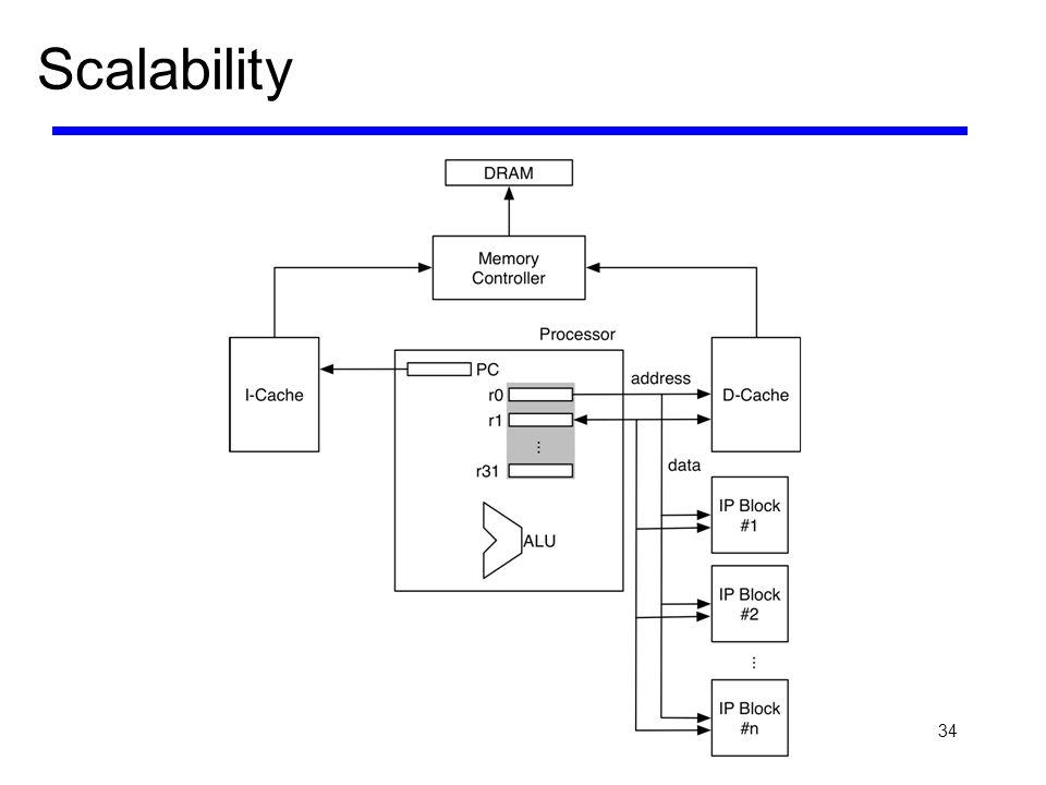 34 Scalability
