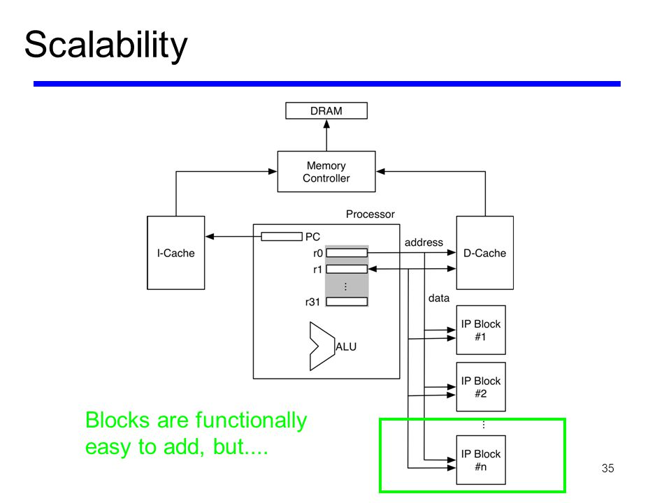 35 Scalability Blocks are functionally easy to add, but....
