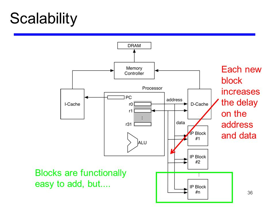 36 Scalability Each new block increases the delay on the address and data Blocks are functionally easy to add, but....