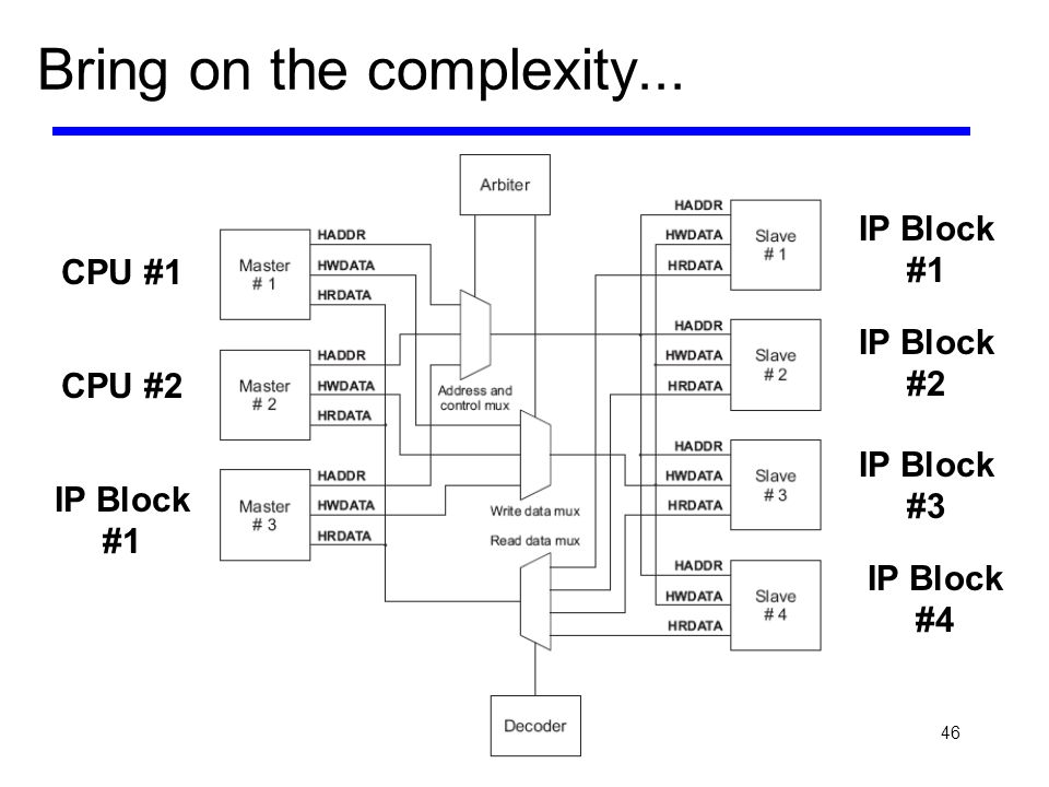 46 Bring on the complexity... CPU #1 CPU #2 IP Block #1 IP Block #2 IP Block #3 IP Block #4