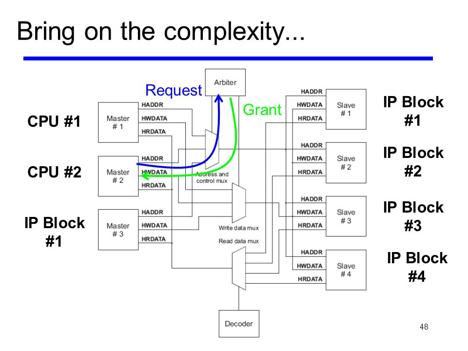 48 Bring on the complexity... Request Grant CPU #1 CPU #2 IP Block #1 IP Block #2 IP Block #3 IP Block #4