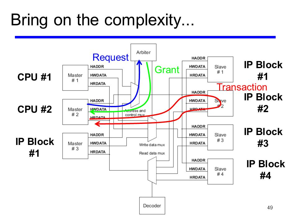 49 Bring on the complexity... Request Grant Transaction CPU #1 CPU #2 IP Block #1 IP Block #2 IP Block #3 IP Block #4