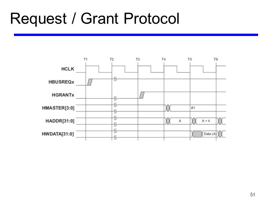 51 Request / Grant Protocol