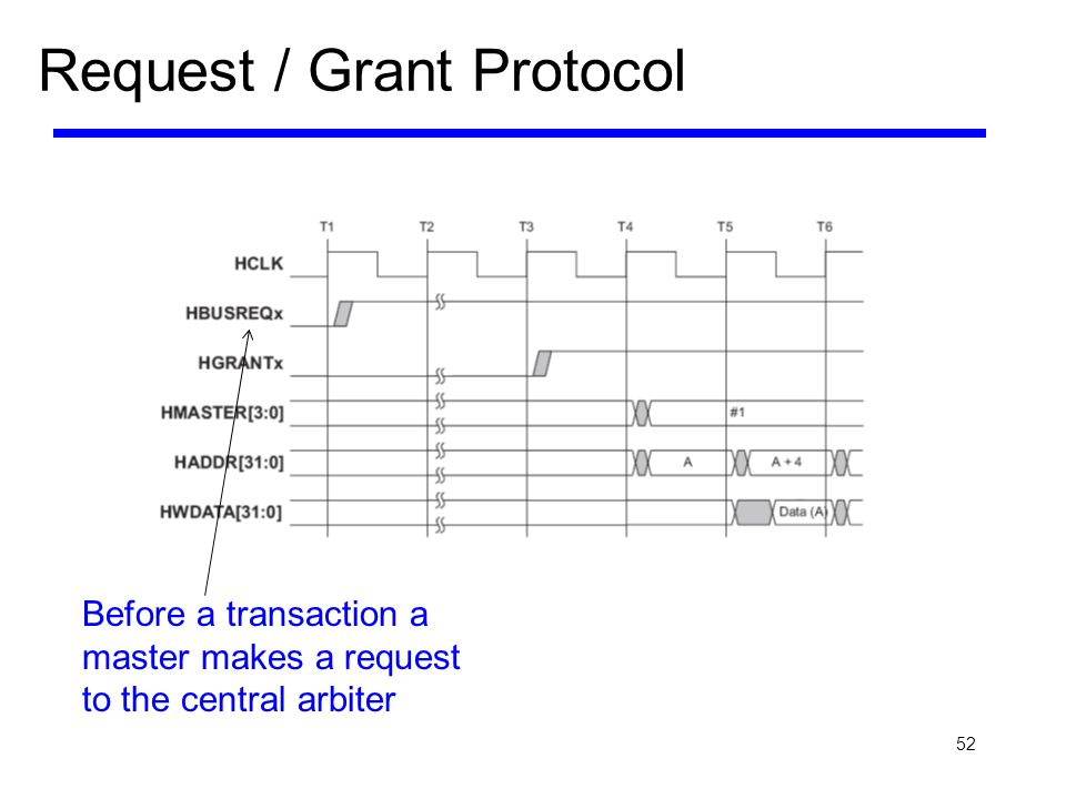52 Request / Grant Protocol Before a transaction a master makes a request to the central arbiter