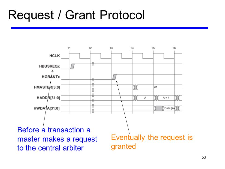 53 Request / Grant Protocol Before a transaction a master makes a request to the central arbiter Eventually the request is granted