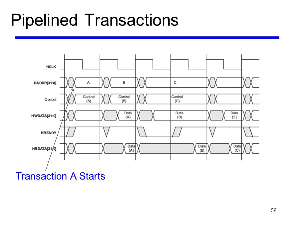 58 Pipelined Transactions Transaction A Starts