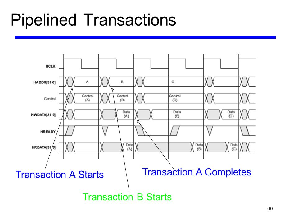 60 Pipelined Transactions Transaction A Starts Transaction B Starts Transaction A Completes