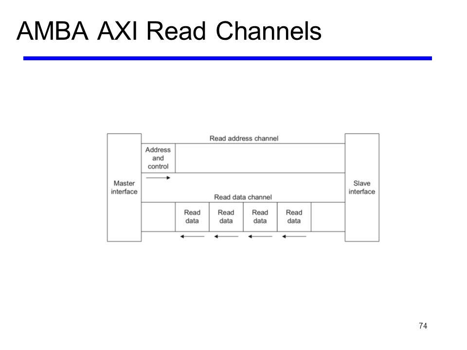 74 AMBA AXI Read Channels