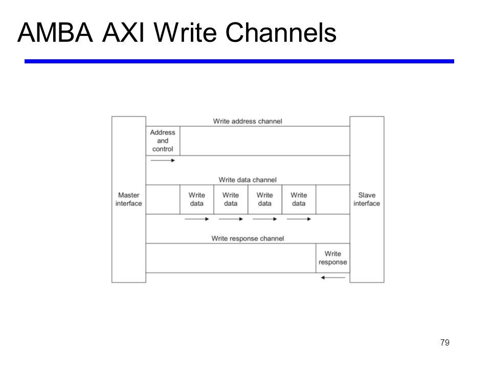 79 AMBA AXI Write Channels