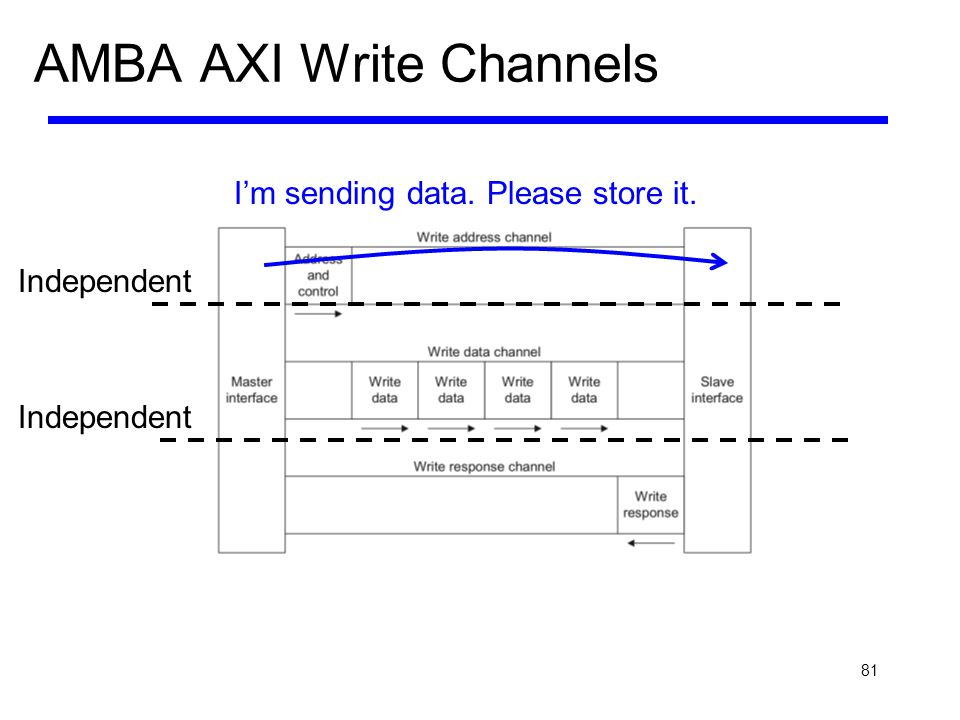 81 AMBA AXI Write Channels Im sending data. Please store it. Independent