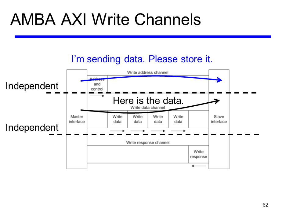 82 AMBA AXI Write Channels Im sending data. Please store it. Here is the data. Independent