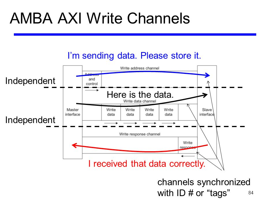 84 AMBA AXI Write Channels Im sending data. Please store it. Here is the data. I received that data correctly. Independent channels synchronized with