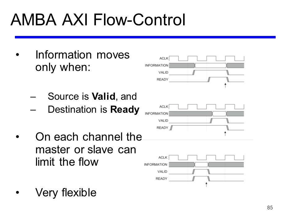85 AMBA AXI Flow-Control Information moves only when: –Source is Valid, and –Destination is Ready On each channel the master or slave can limit the fl
