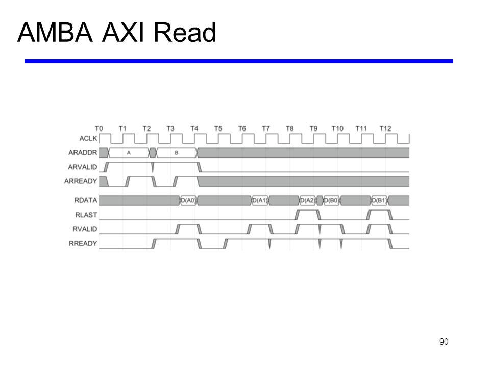 90 AMBA AXI Read