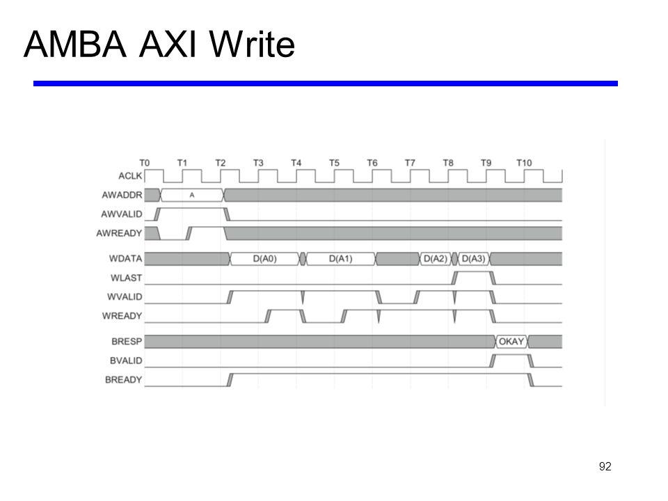 92 AMBA AXI Write