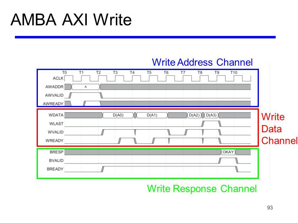 93 AMBA AXI Write Write Address Channel Write Response Channel Write Data Channel