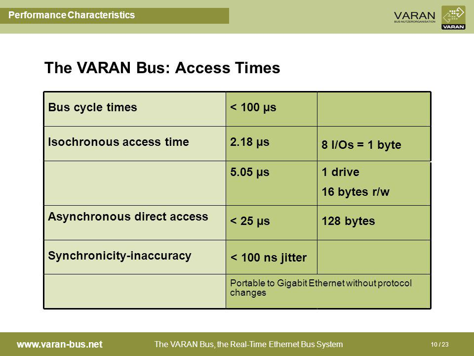 The VARAN Bus, the Real-Time Ethernet Bus System www.varan-bus.net 10 / 23 The VARAN Bus: Access Times Performance Characteristics Bus cycle times< 10