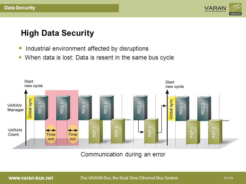 The VARAN Bus, the Real-Time Ethernet Bus System www.varan-bus.net 11 / 23 High Data Security Communication during an error Industrial environment affected by disruptions When data is lost: Data is resent in the same bus cycle Data Security