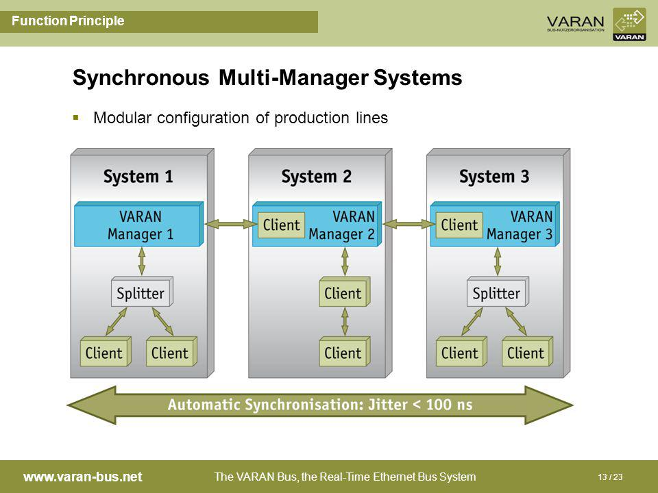 The VARAN Bus, the Real-Time Ethernet Bus System www.varan-bus.net 13 / 23 Synchronous Multi-Manager Systems Function Principle Modular configuration of production lines