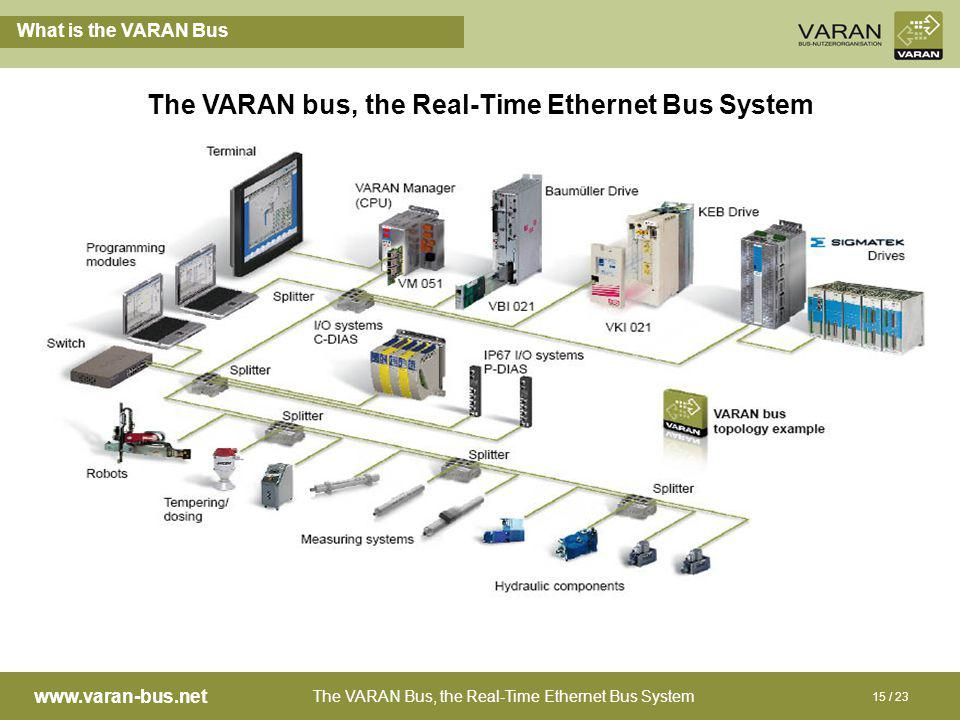 The VARAN Bus, the Real-Time Ethernet Bus System www.varan-bus.net 15 / 23 What is the VARAN Bus The VARAN bus, the Real-Time Ethernet Bus System