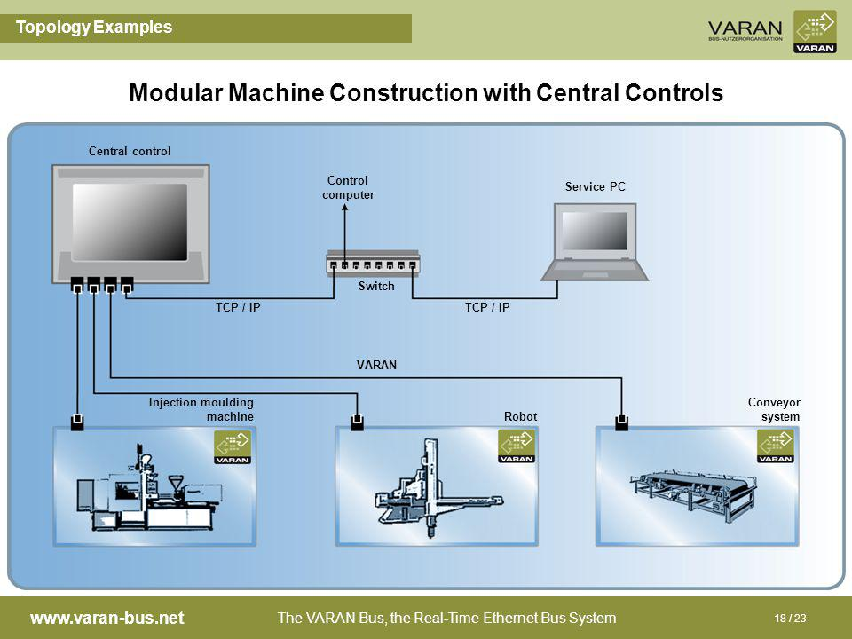 The VARAN Bus, the Real-Time Ethernet Bus System www.varan-bus.net 18 / 23 Topology Examples Modular Machine Construction with Central Controls Central control TCP / IP Control computer Conveyor system Service PC Robot Injection moulding machine Switch TCP / IP VARAN