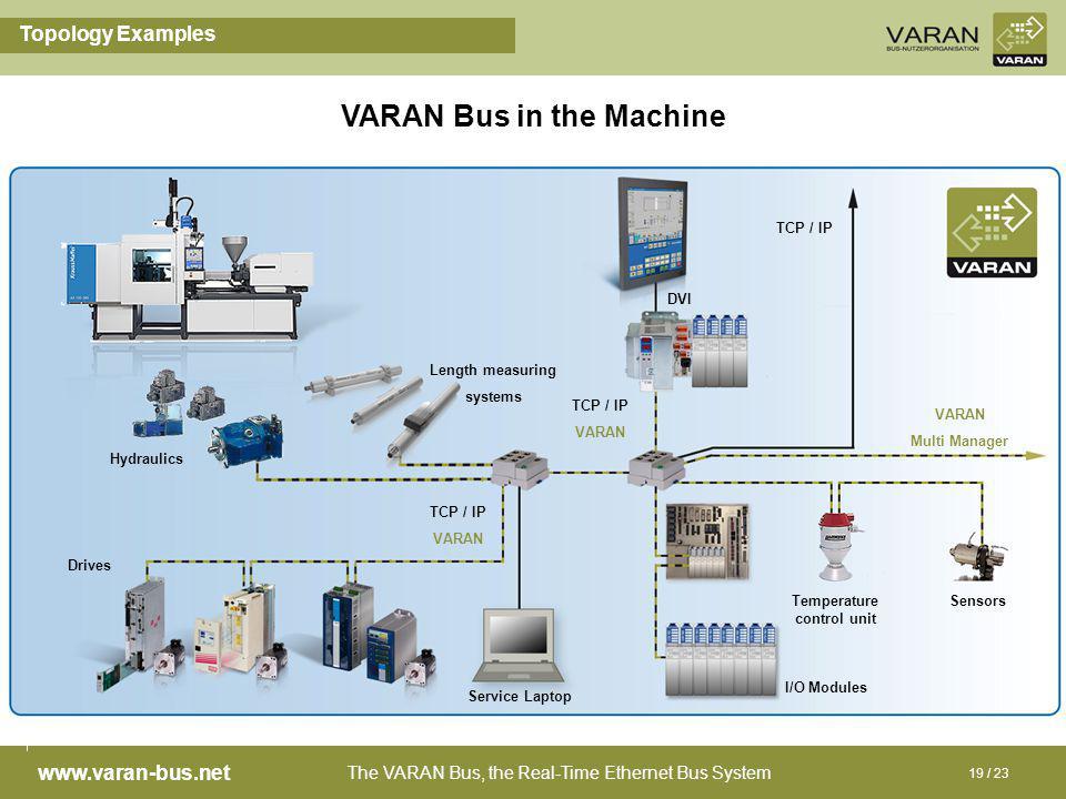 The VARAN Bus, the Real-Time Ethernet Bus System www.varan-bus.net 19 / 23 Topology Examples VARAN Bus in the Machine VARAN Multi Manager SensorsTempe