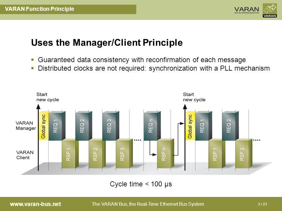 The VARAN Bus, the Real-Time Ethernet Bus System www.varan-bus.net 3 / 23 VARAN Function Principle Uses the Manager/Client Principle Guaranteed data consistency with reconfirmation of each message Distributed clocks are not required: synchronization with a PLL mechanism Cycle time < 100 µs