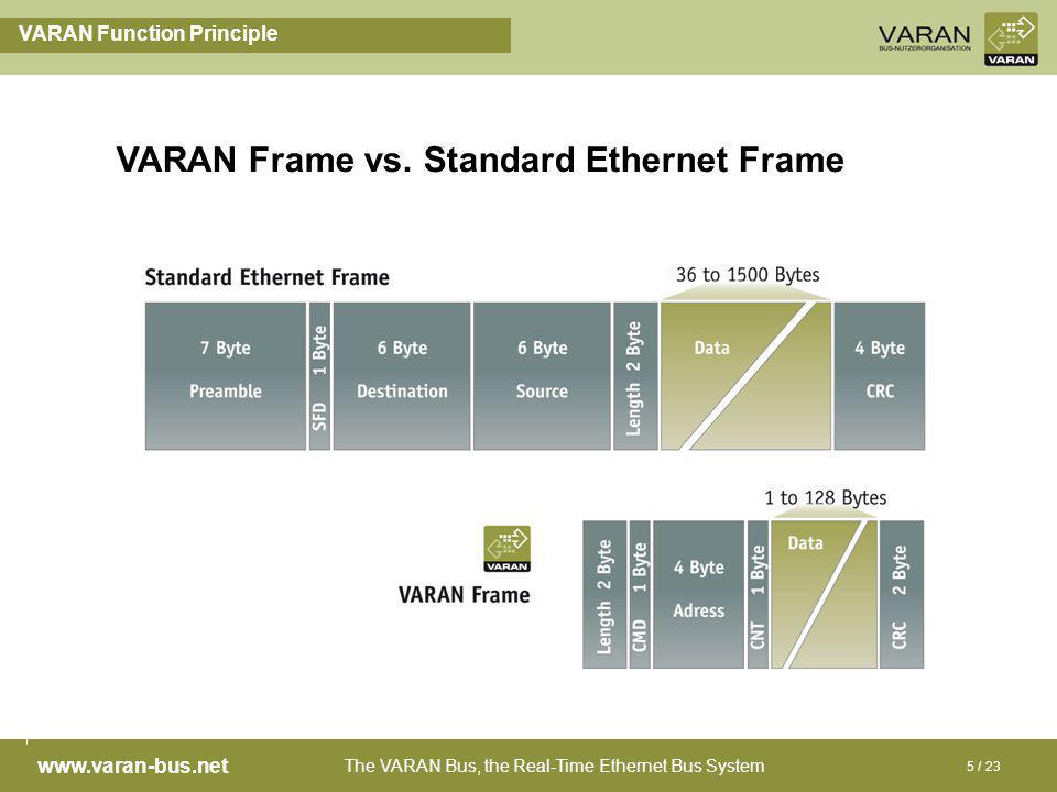 The VARAN Bus, the Real-Time Ethernet Bus System www.varan-bus.net 5 / 23 VARAN Function Principle VARAN Frame vs. Standard Ethernet Frame