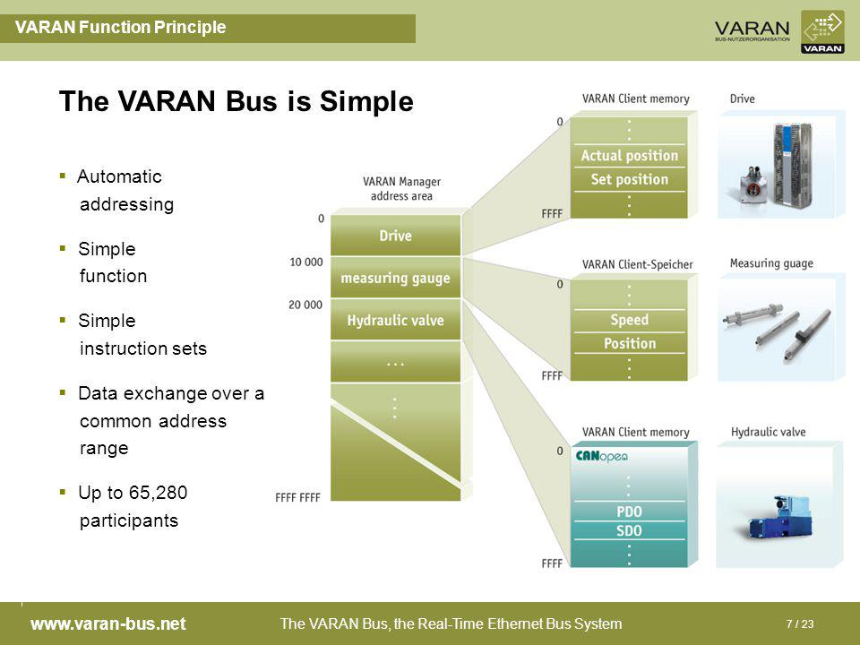 The VARAN Bus, the Real-Time Ethernet Bus System www.varan-bus.net 7 / 23 VARAN Function Principle Automatic addressing Simple function Simple instruction sets Data exchange over a common address range Up to 65,280 participants The VARAN Bus is Simple