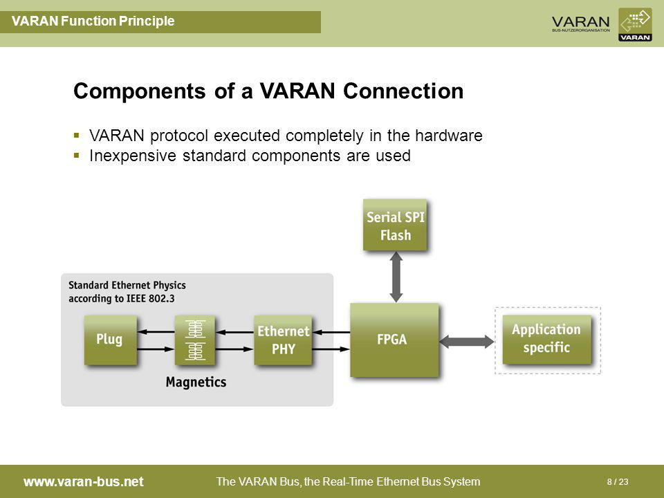 The VARAN Bus, the Real-Time Ethernet Bus System www.varan-bus.net 8 / 23 Components of a VARAN Connection VARAN Function Principle VARAN protocol executed completely in the hardware Inexpensive standard components are used