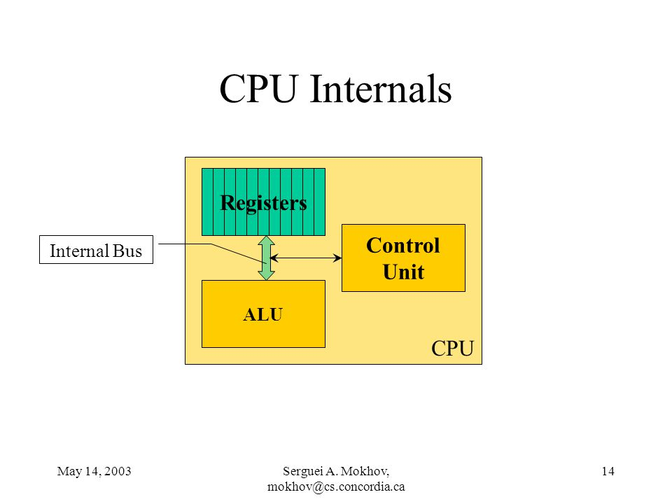 May 14, 2003Serguei A. Mokhov, mokhov@cs.concordia.ca 14 CPU Internals ALU Control Unit Registers Internal Bus CPU