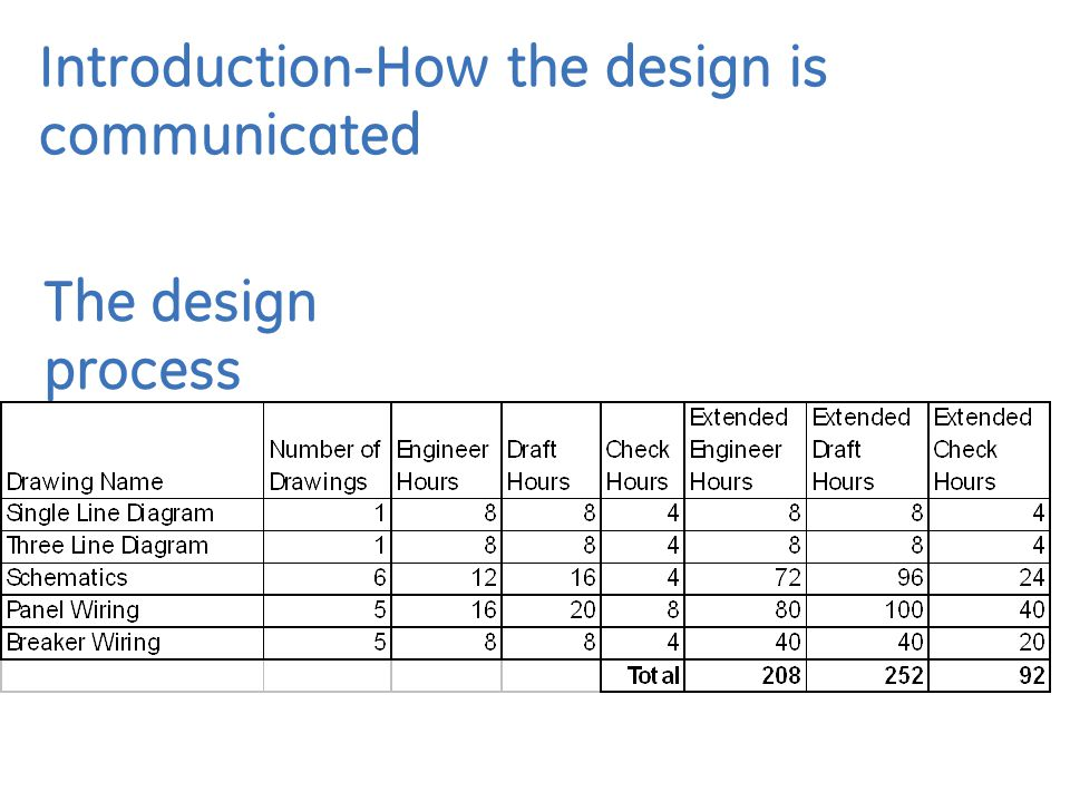 Introduction-How the design is communicated The design process