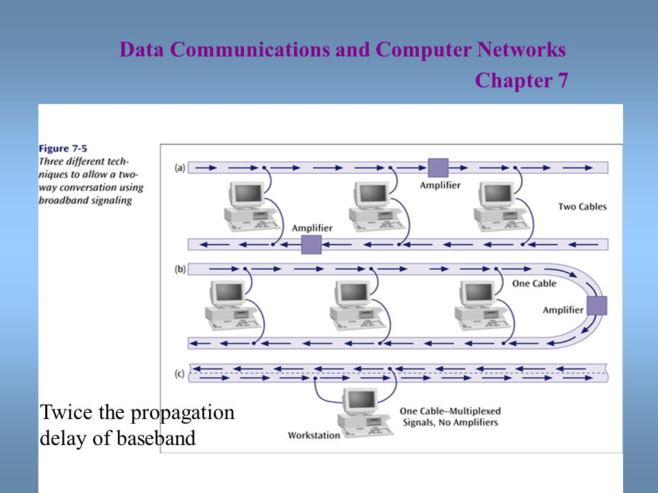 21 Data Communications and Computer Networks Chapter 7 Twice the propagation delay of baseband