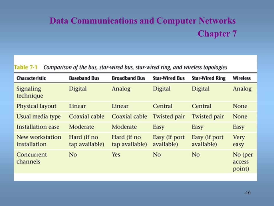 46 Data Communications and Computer Networks Chapter 7