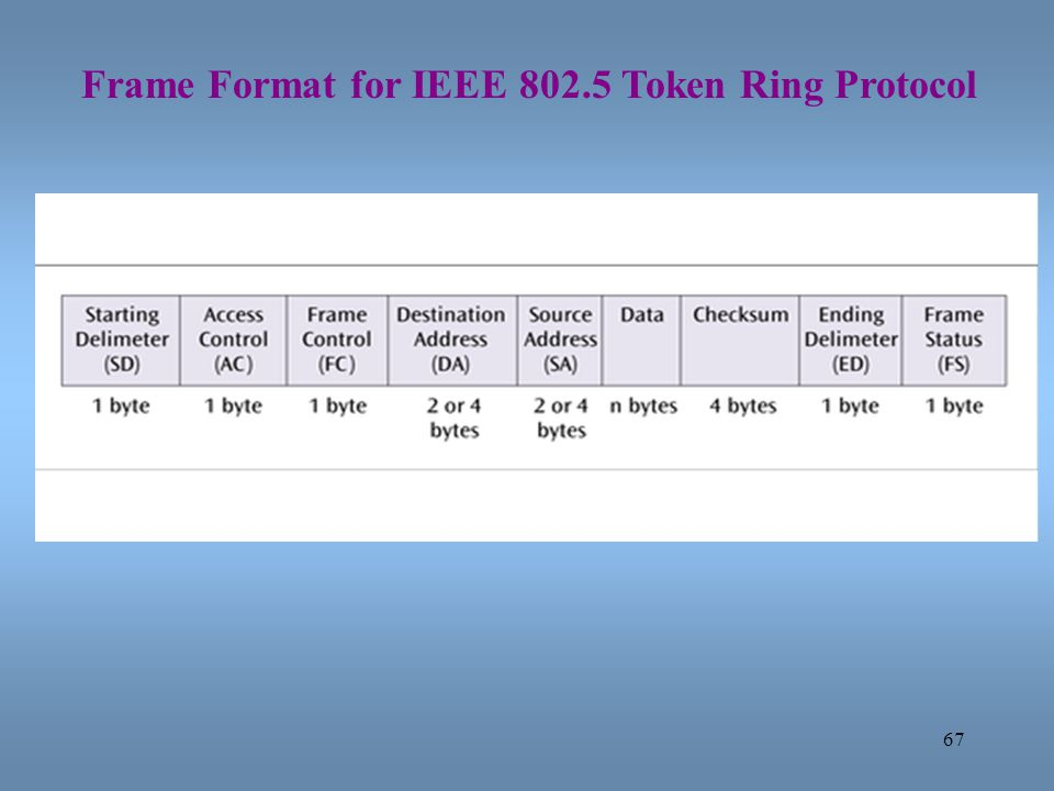 67 Frame Format for IEEE 802.5 Token Ring Protocol