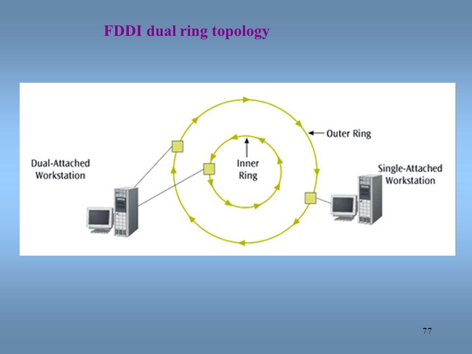 77 FDDI dual ring topology