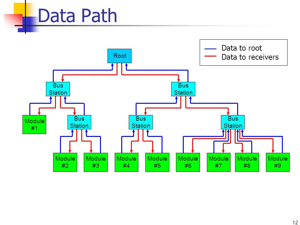 12 Module #1 Module #2 Module #3 Module #4 Module #5 Module #6 Module #7 Module #8 Module #9 Bus Station Root Bus Station Data Path Data to root Data to receivers