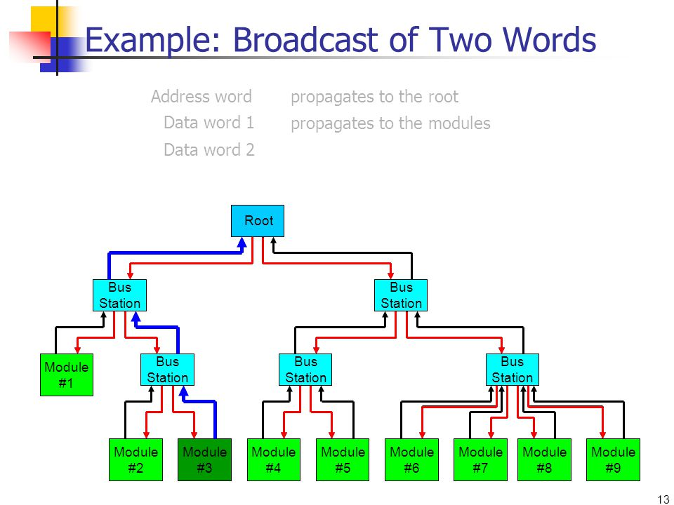 13 Module #1 Module #2 Module #3 Module #4 Module #5 Module #6 Module #7 Module #8 Module #9 Bus Station Root Bus Station Address wordpropagates to the root Data word 1 Data word 2 propagates to the modules Example: Broadcast of Two Words