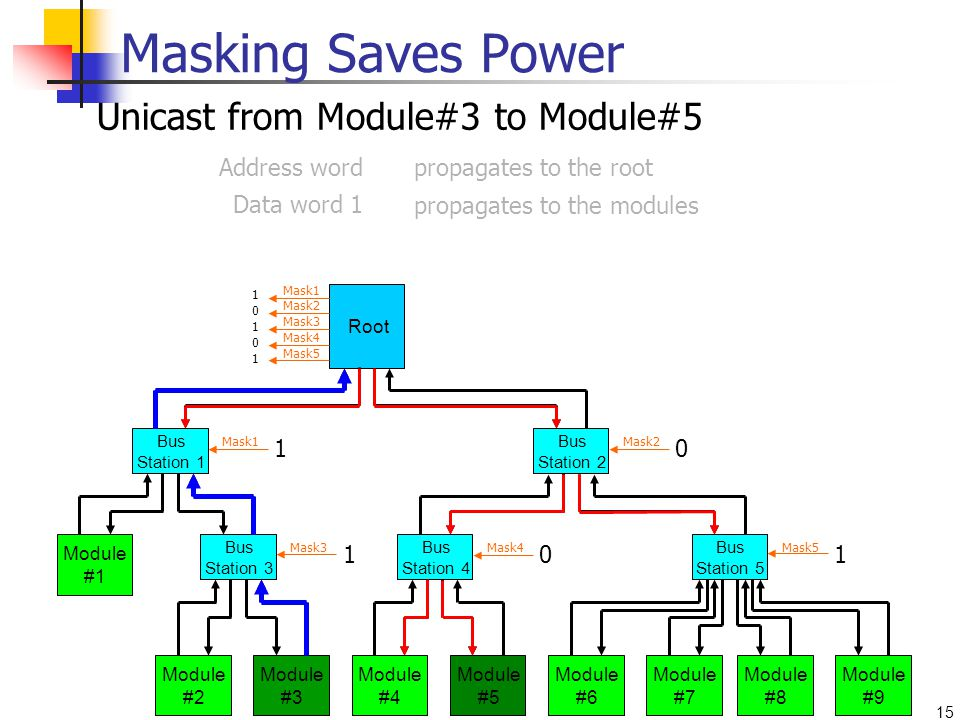 15 Module #1 Module #2 Module #3 Module #4 Module #5 Module #6 Module #7 Module #8 Module #9 Bus Station 3 Bus Station 4 Bus Station 5 Bus Station 2 Root Bus Station 1 Address wordpropagates to the root Data word 1 propagates to the modules Masking Saves Power Mask1 Mask2 Mask3 Mask4 Mask5 Mask1Mask2 Mask3Mask4Mask5 Unicast from Module#3 to Module#