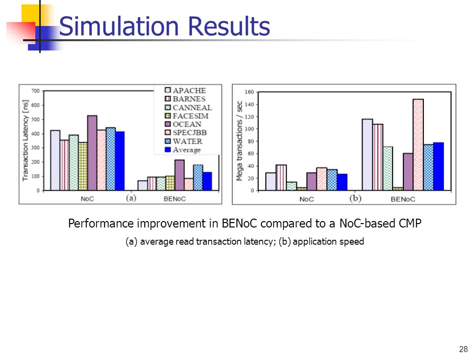 28 Simulation Results Performance improvement in BENoC compared to a NoC-based CMP (a) average read transaction latency; (b) application speed