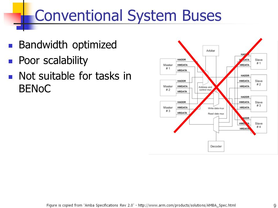 9 Conventional System Buses Figure is copied from Amba Specifications Rev Bandwidth optimized Poor scalability Not suitable for tasks in BENoC