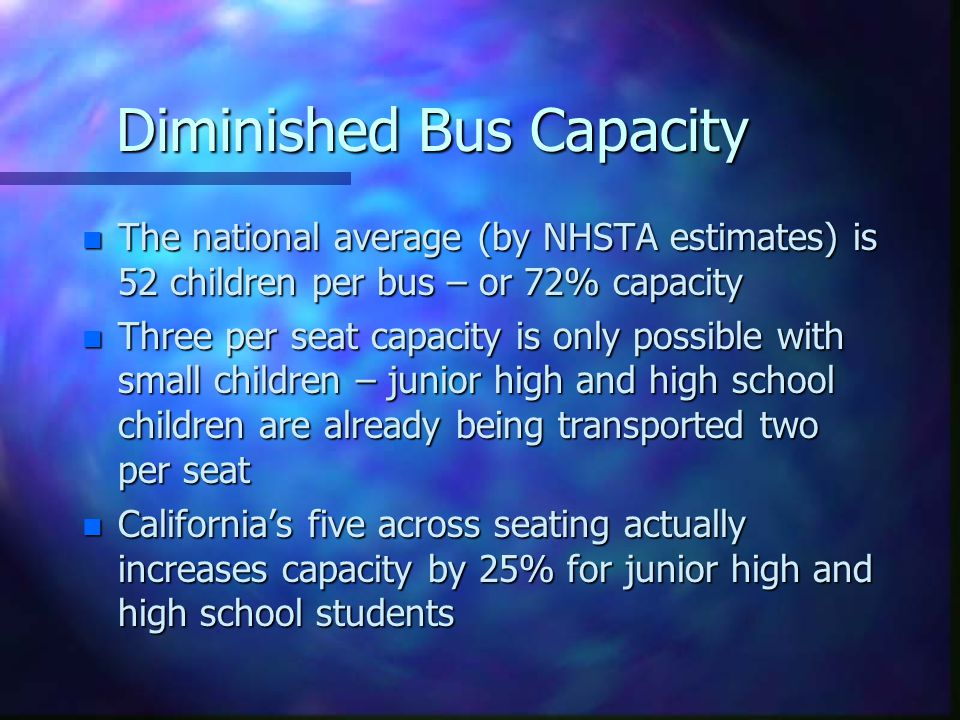 Diminished Bus Capacity n The national average (by NHSTA estimates) is 52 children per bus – or 72% capacity n Three per seat capacity is only possible with small children – junior high and high school children are already being transported two per seat n Californias five across seating actually increases capacity by 25% for junior high and high school students