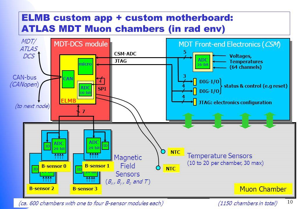 H.Boterenbrood R2E Workshop, June 2-3 2009 10 ELMB custom app + custom motherboard: ATLAS MDT Muon chambers (in rad env) ADC 24-bit ID B-sensor 3 ADC 24-bit ID Muon Chamber Magnetic Field Sensors (B x, B y, B z and T ) CAN-bus ELMB micro CAN B-sensor 0 MDT-DCS module 24-bit ADC 24-bit 16-bit ADC SPI 7 4 B-sensor 1 ID MDT Front-end Electronics (CSM) JTAG: electronics configuration DIG-I/O 3 Voltages, Temperatures (64 channels) 16-bit ADC DIG-I/O 4 4status & control (e.g reset) JTAG CSM-ADC 5 (ca.
