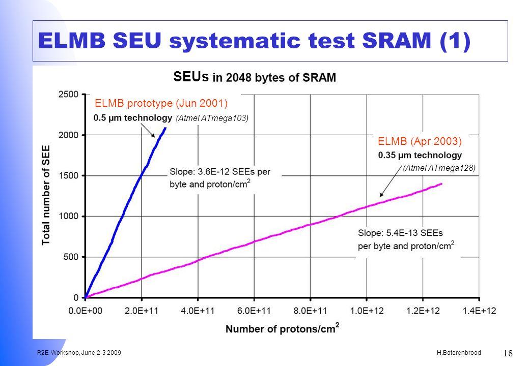 H.Boterenbrood R2E Workshop, June 2-3 2009 18 ELMB SEU systematic test SRAM (1) ELMB prototype (Jun 2001) ELMB (Apr 2003) (Atmel ATmega103) (Atmel ATmega128) SEUs