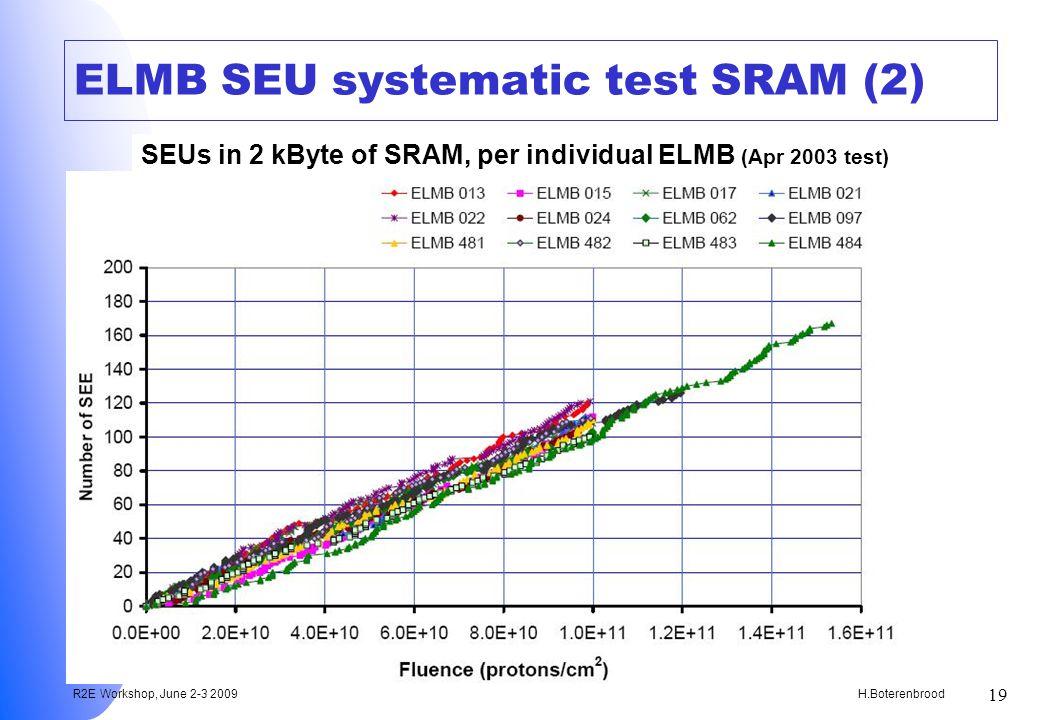 H.Boterenbrood R2E Workshop, June 2-3 2009 19 ELMB SEU systematic test SRAM (2) SEUs in 2 kByte of SRAM, per individual ELMB (Apr 2003 test)