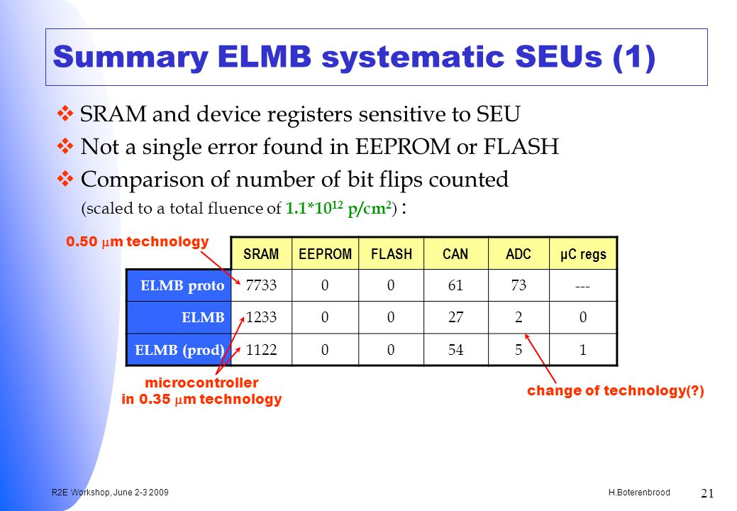H.Boterenbrood R2E Workshop, June 2-3 2009 21 Summary ELMB systematic SEUs (1) SRAM and device registers sensitive to SEU Not a single error found in