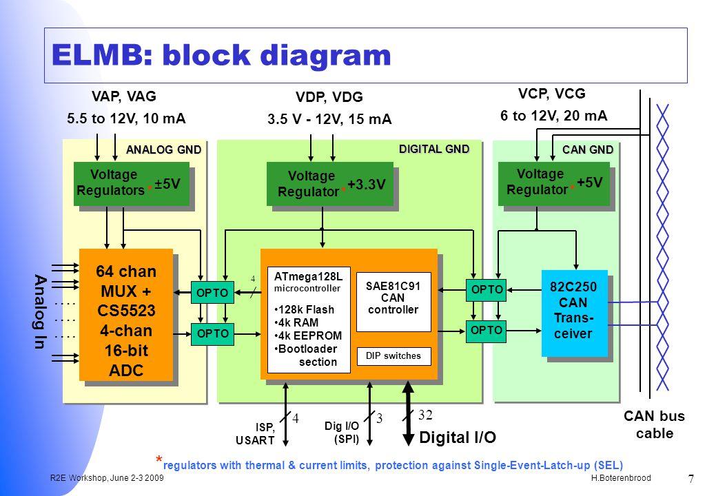 H.Boterenbrood R2E Workshop, June 2-3 2009 7 ELMB: block diagram 82C250 CAN Trans- ceiver OPTO Voltage Regulator * OPTO 64 chan MUX + CS5523 4-chan 16-bit ADC ….