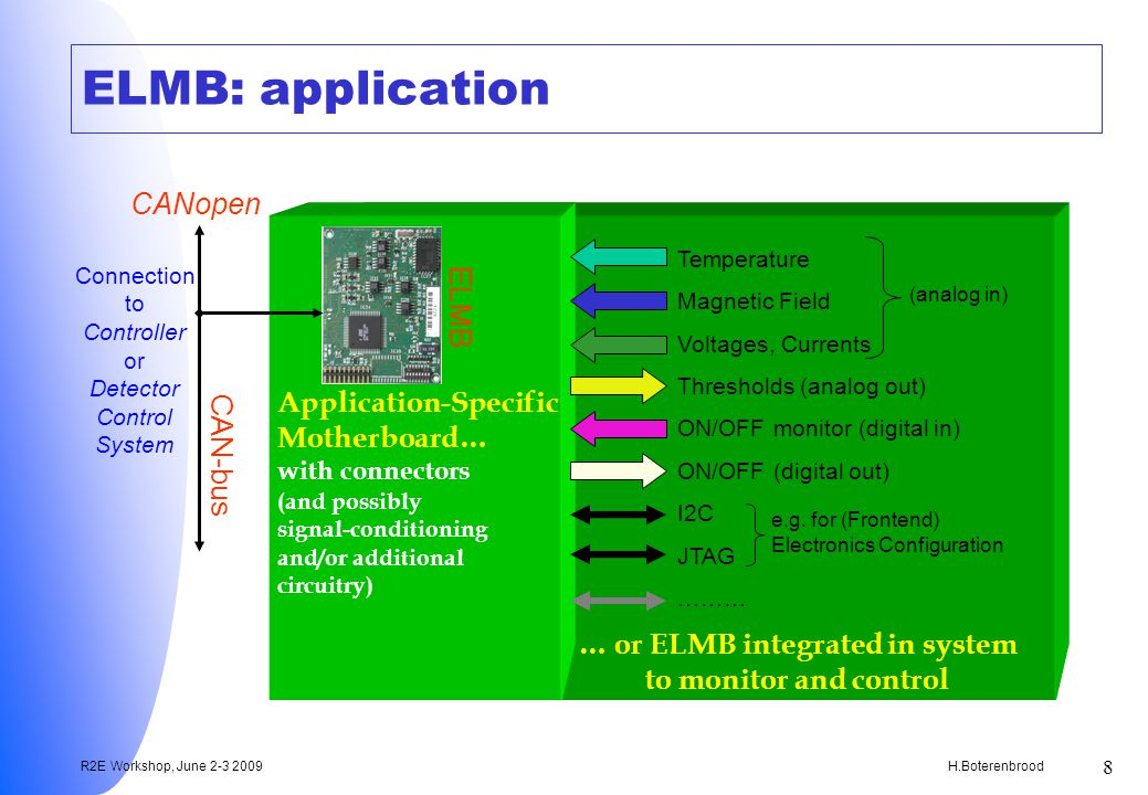 H.Boterenbrood R2E Workshop, June 2-3 2009 8 … or ELMB integrated in system to monitor and control ELMB: application ELMB Application-Specific Motherboard… with connectors (and possibly signal-conditioning and/or additional circuitry) (analog in) Temperature Magnetic Field Voltages, Currents Thresholds (analog out) ON/OFF monitor (digital in) ON/OFF (digital out) I2C JTAG ……… e.g.