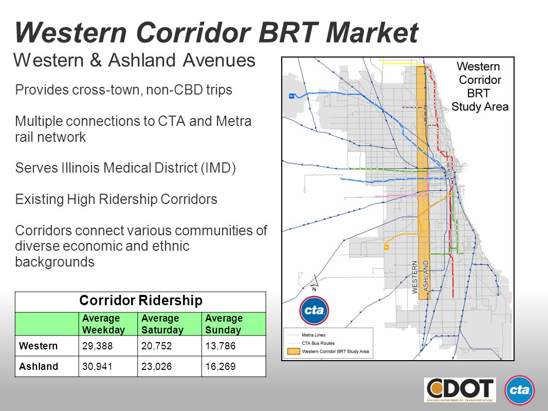 Western Corridor BRT Market Western & Ashland Avenues Provides cross-town, non-CBD trips Multiple connections to CTA and Metra rail network Serves Ill